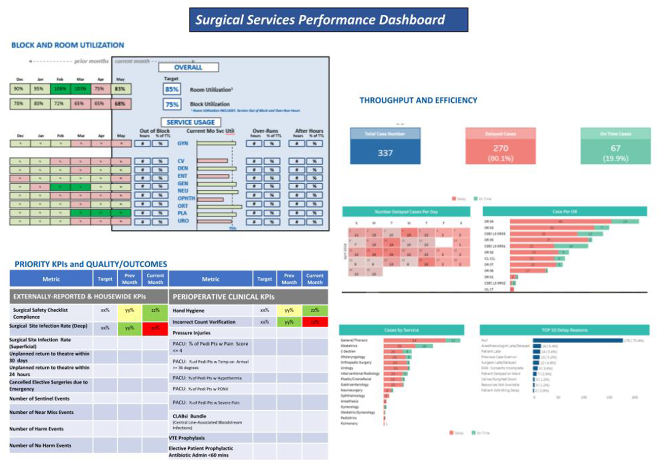 Surgical Services Performance Dashboard